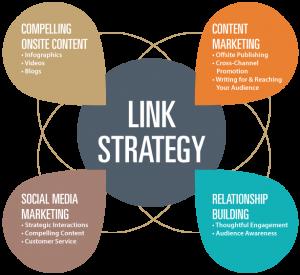 link building business